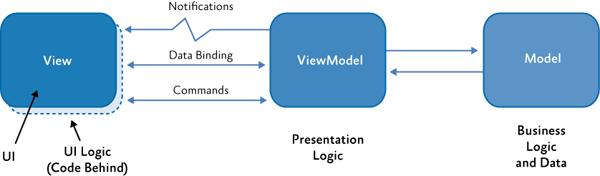 MVVM classes