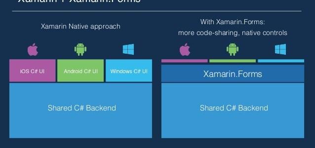 Xamarin.Essentials: Cross-Platform APIs cho Mobile Apps