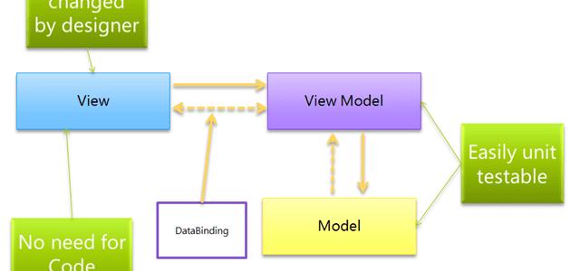 Bài 1: Mô hình MVVM là gì? – Từng bước triển khai MVVM trong WPF