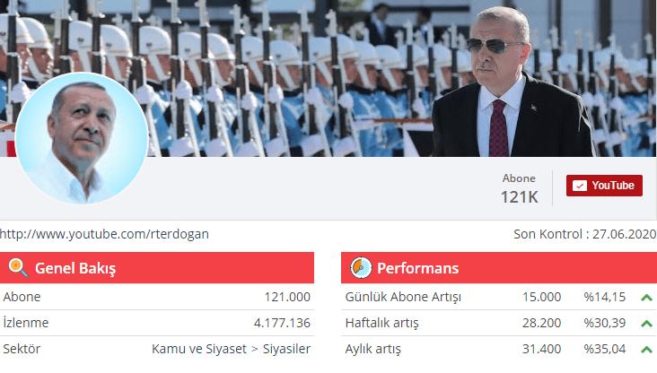 Recep Tayyip Erdoğan Youtube Kanalı İstatistikleri