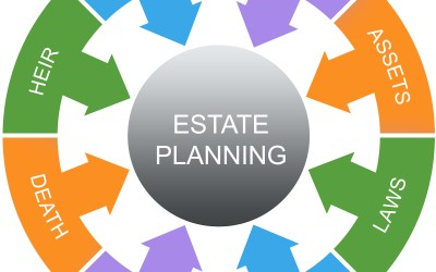 Give Me Some RESPECT (Is Your Estate Plan In Order?)