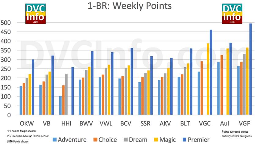 DVC Points needed for a 1-BR