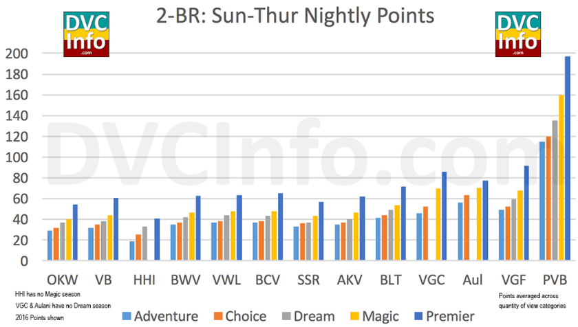 DVC Points needed for a 2-BR