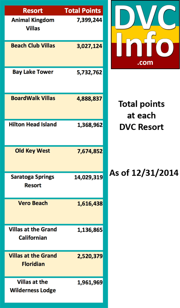 Total points at each DVC Resort