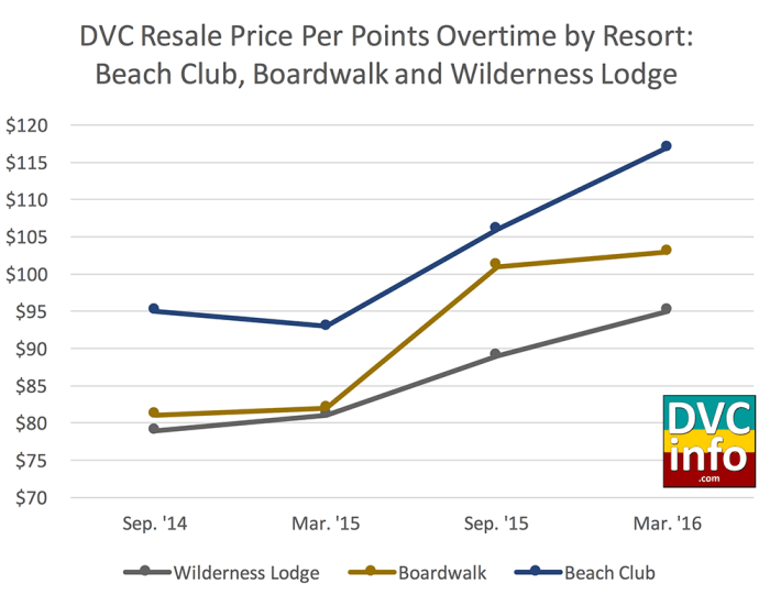 DVC Resale Prices over time