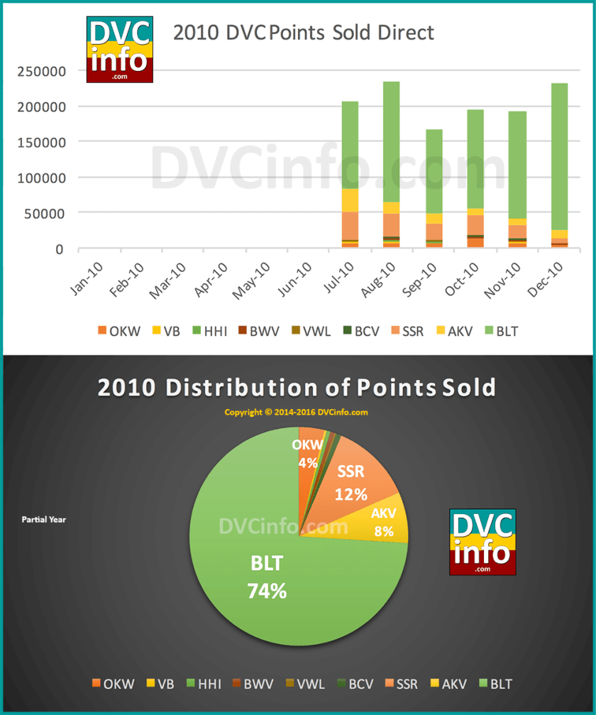 DVC Direct Sales for 2010