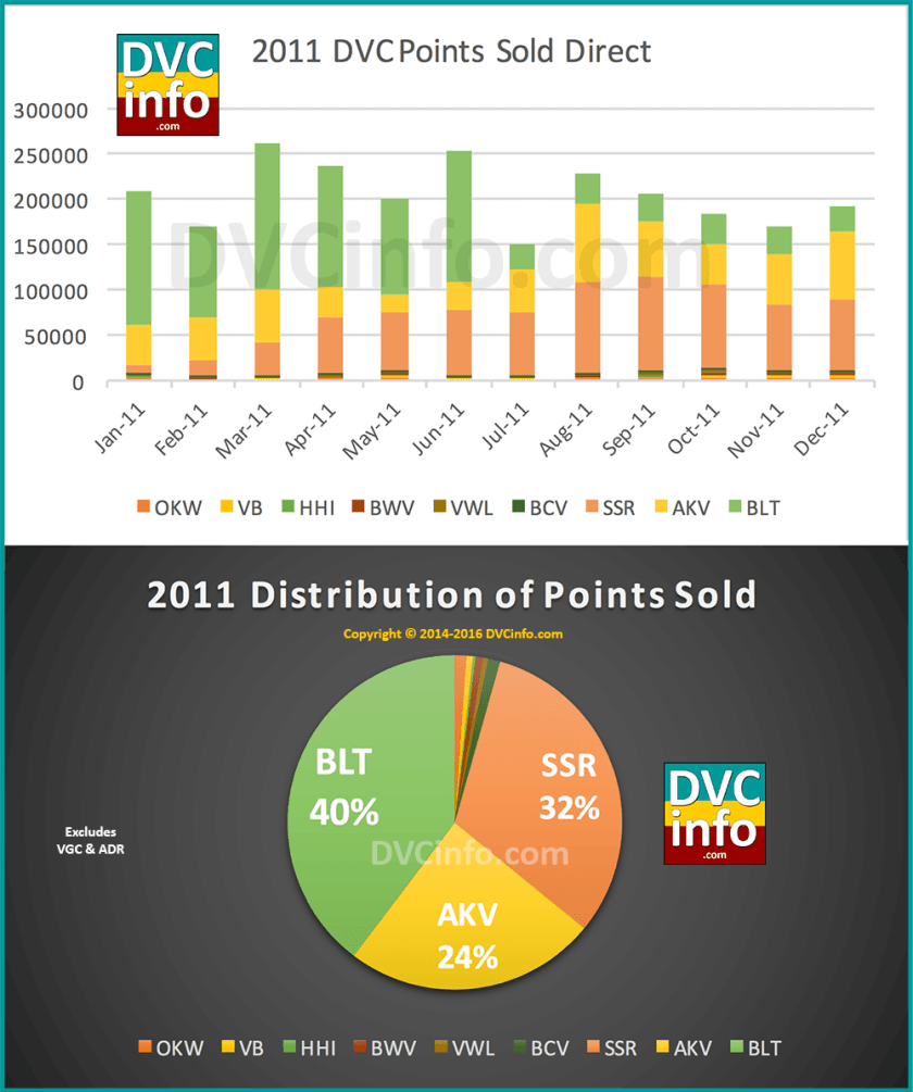 DVC Direct Sales for 2011