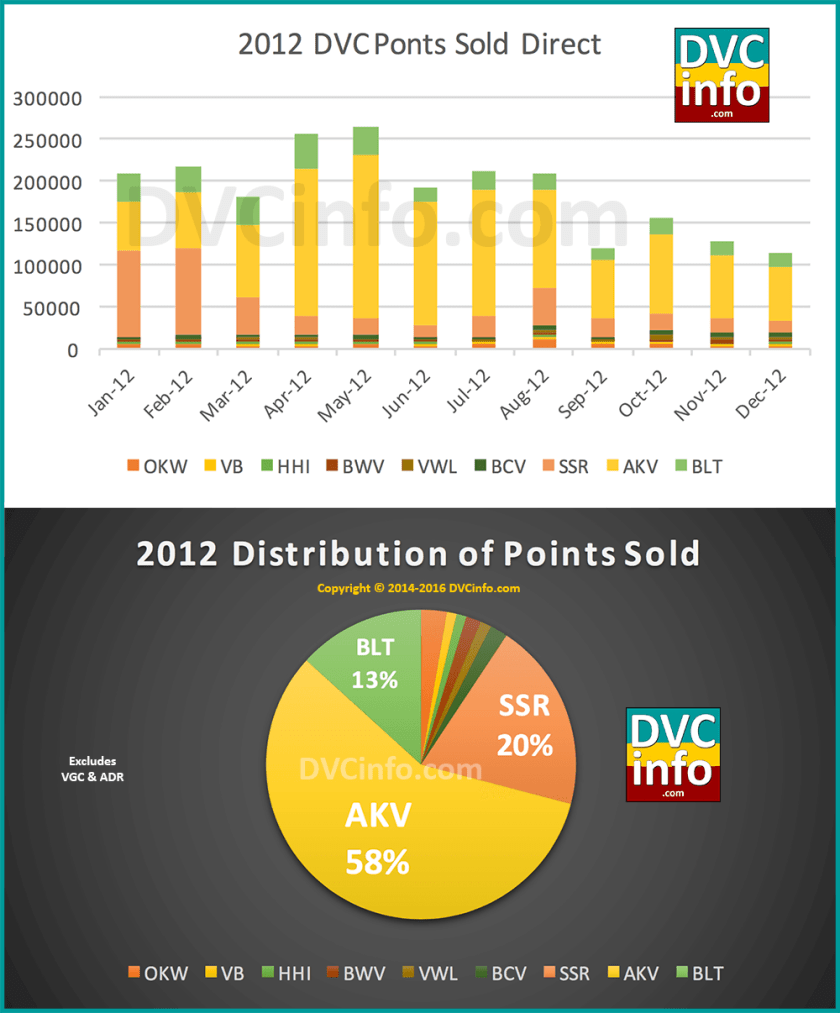 DVC Direct Sales for 2012