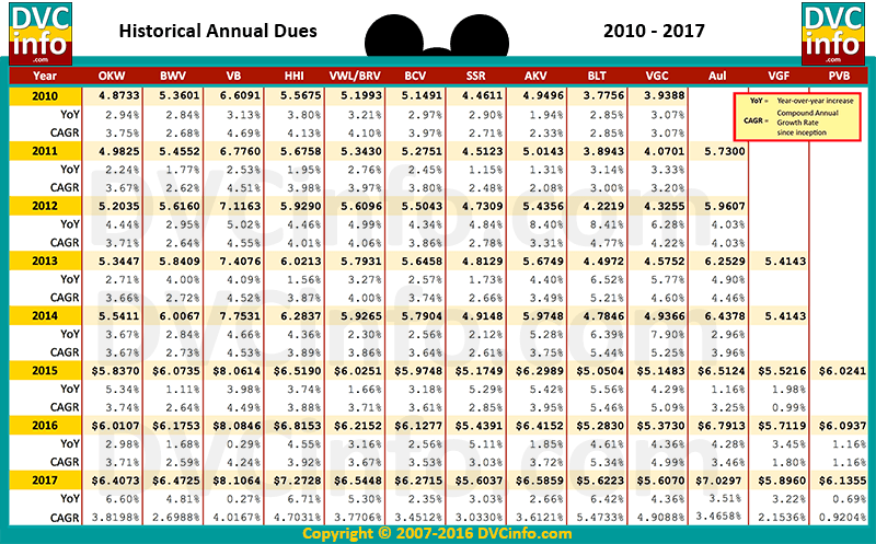DVC Annual Dues History 2010-2017