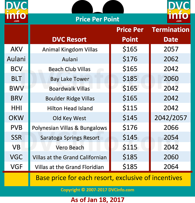 Current DVC Price per Point