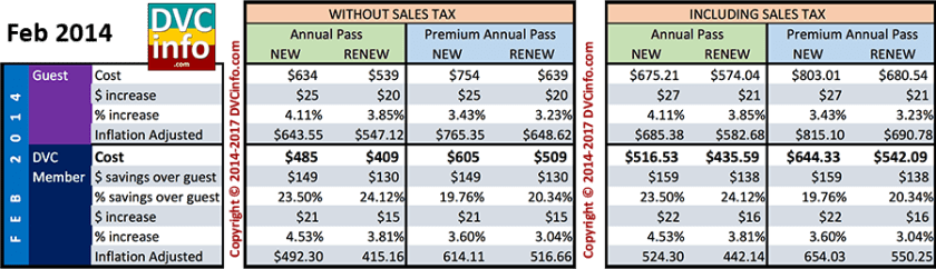 Feb 2014 Annual Pass Costs