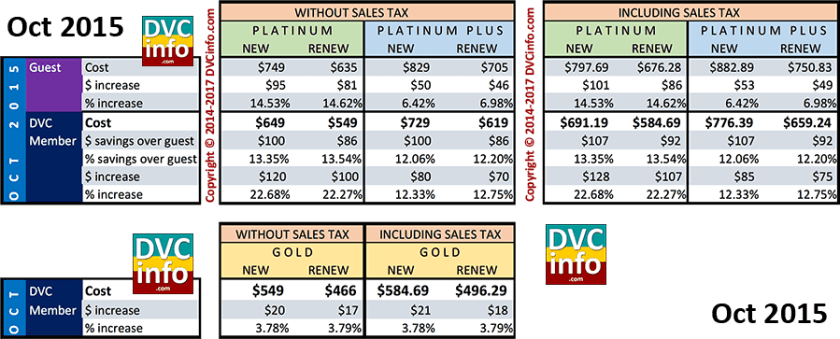 Oct 2015 Annual Pass Costs