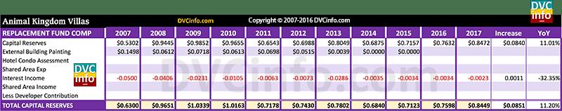 DVC 2017 Resort Budget for AKV: Capital