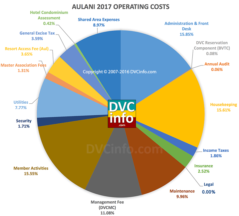 DVC 2017 Resort Budget for Aulani: Operating Costs