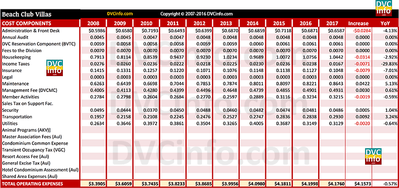 DVC 2017 Resort Budget for BCV: Costs