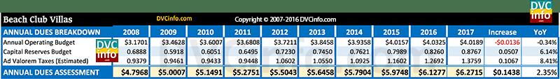 DVC 2017 Resort Budget for BCV: Annual dues breakdown