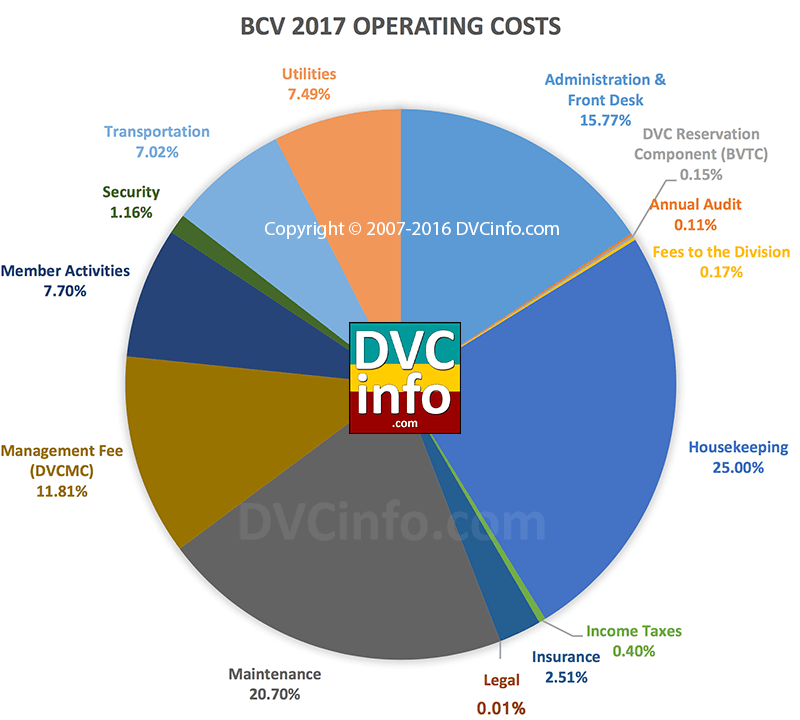 DVC 2017 Resort Budget for BCV: Operating Costs