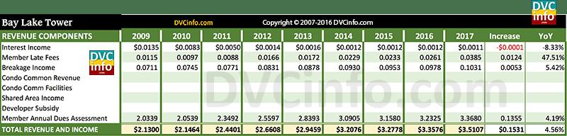 DVC 2017 Resort Budget for BLT: Revenue