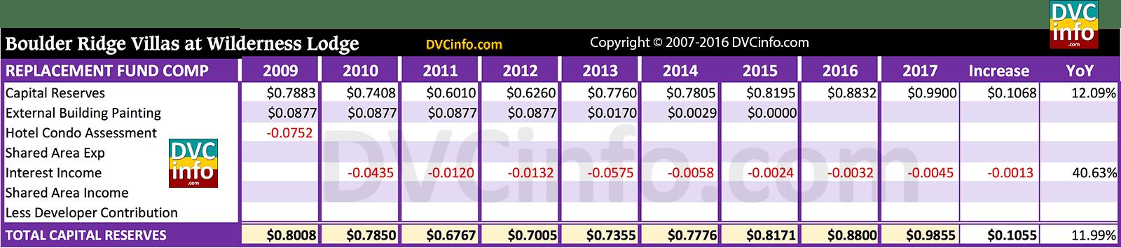 Dvc Resort Budget For Brv Dvcinfo