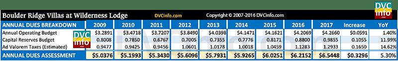 DVC 2017 Resort Budget for BRV: Annual dues breakdown