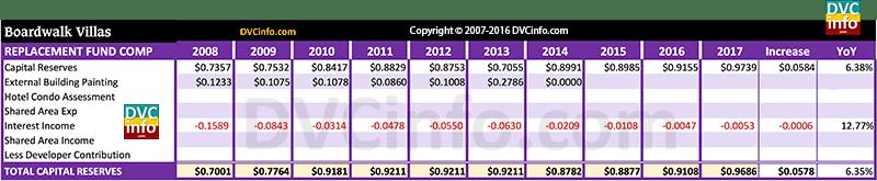 DVC 2017 Resort Budget for BWV: Capital