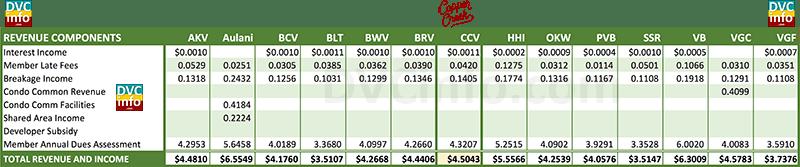 2017 DVC Resort Budget Comparison: Revenue