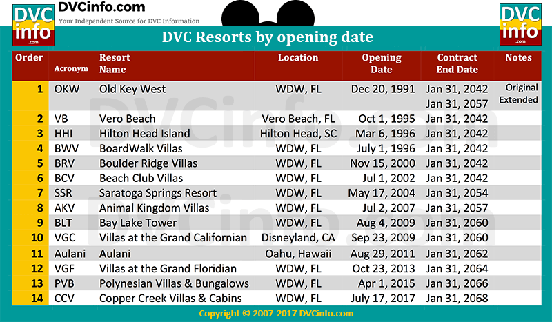 Disney Vacation Club Resorts by Opening Date