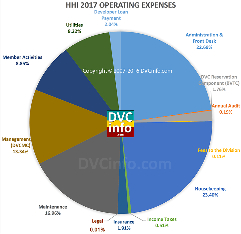DVC 2017 Resort Budget for HHI: Operating Costs
