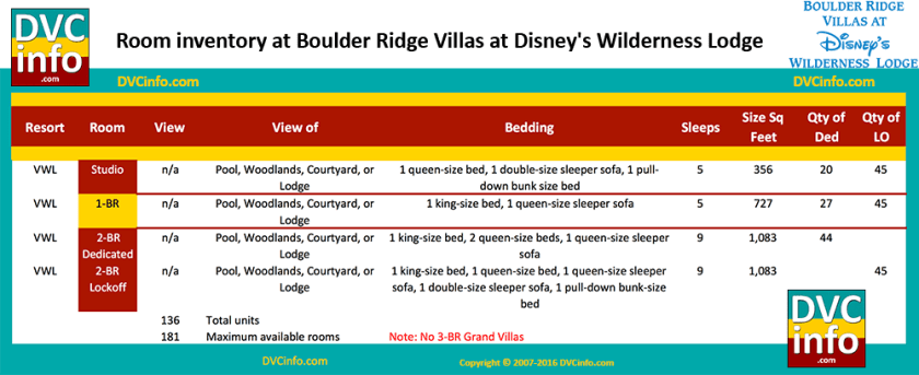 Room Types & Quantities for Boulder Ridge Villas at Disney's Wilderness Lodge