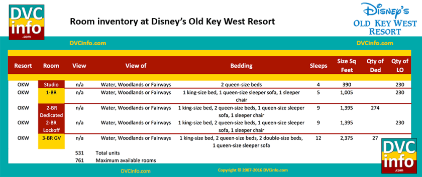 Room Types at Disney's Old Key West Resort