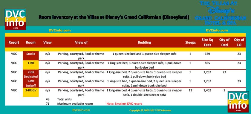 Room types at The Villas at Disney's Grand Californian Hotel & Spa