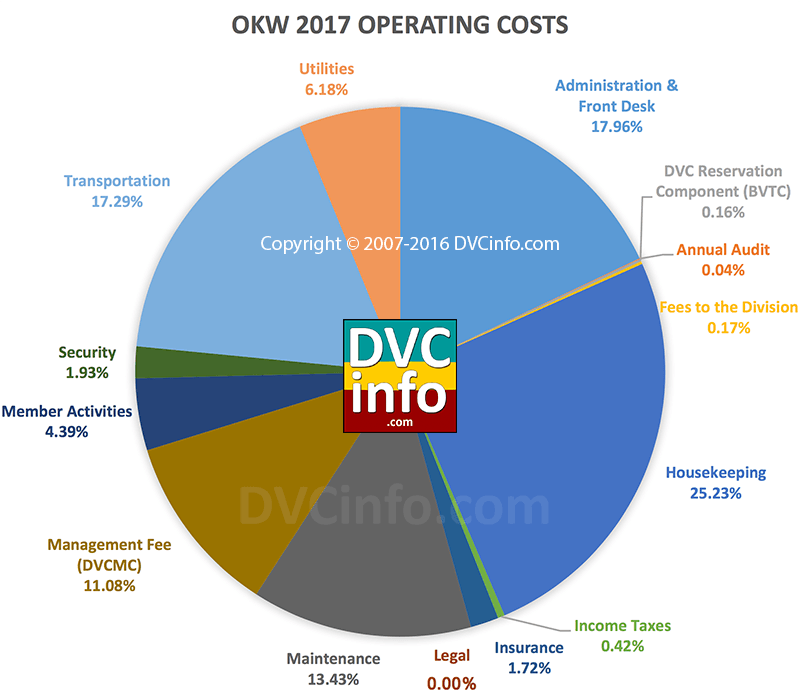 DVC 2017 Resort Budget for OKW: Operating Costs