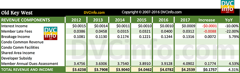 DVC 2017 Resort Budget for OKW: Revenue