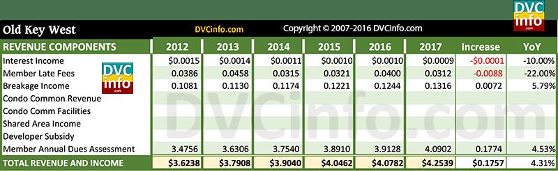 DVC 2017 Resort Budget for OKW: Revenue