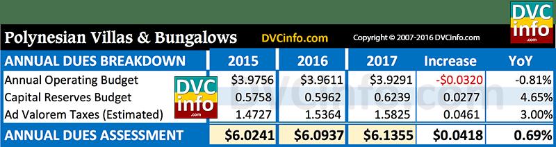 DVC 2017 Resort Budget for PVB: Annual dues breakdown