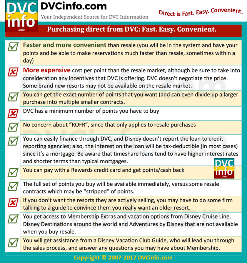 Buying DVC direct from Disney