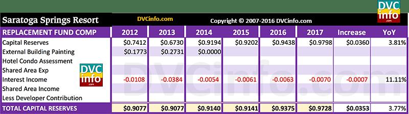 DVC 2017 Resort Budget for SSR: Capital