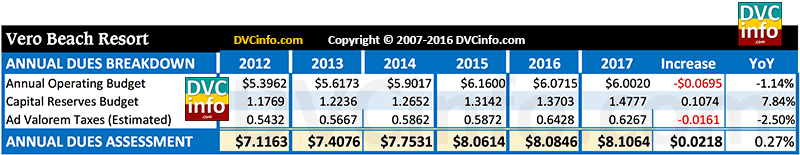 DVC 2017 Resort Budget for VB: Annual dues breakdown