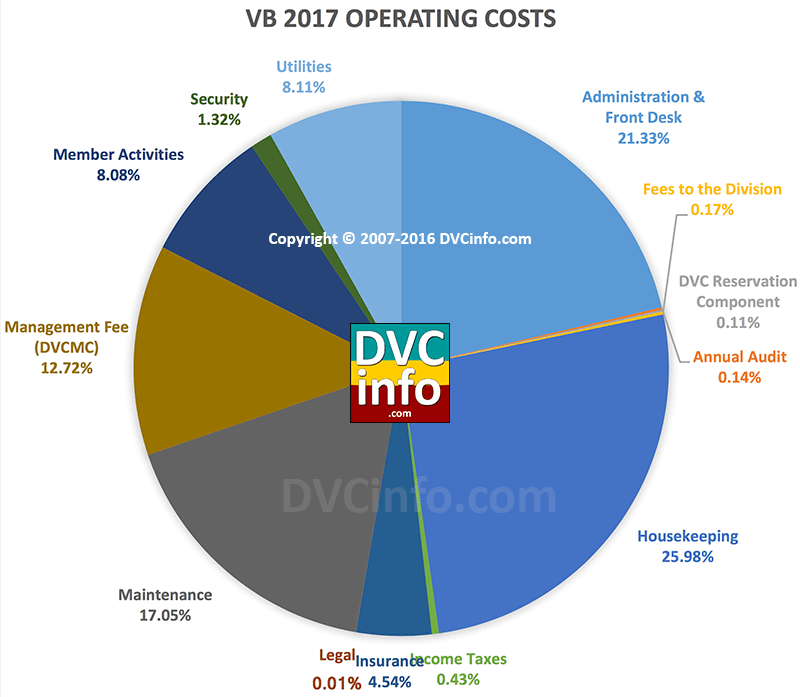 DVC 2017 Resort Budget for VB: Operating Costs
