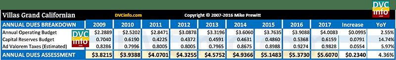 DVC 2017 Resort Budget for VGC: Annual dues breakdown
