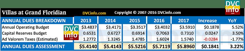 DVC 2017 Resort Budget for VGF: Annual dues breakdown