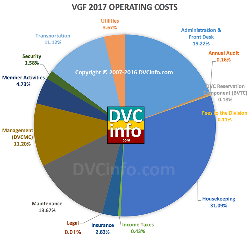 DVC 2017 Resort Budget for VGF: Operating costs