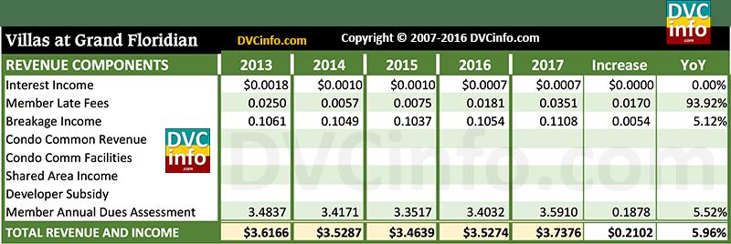 DVC 2017 Resort Budget for VGF: Revenue
