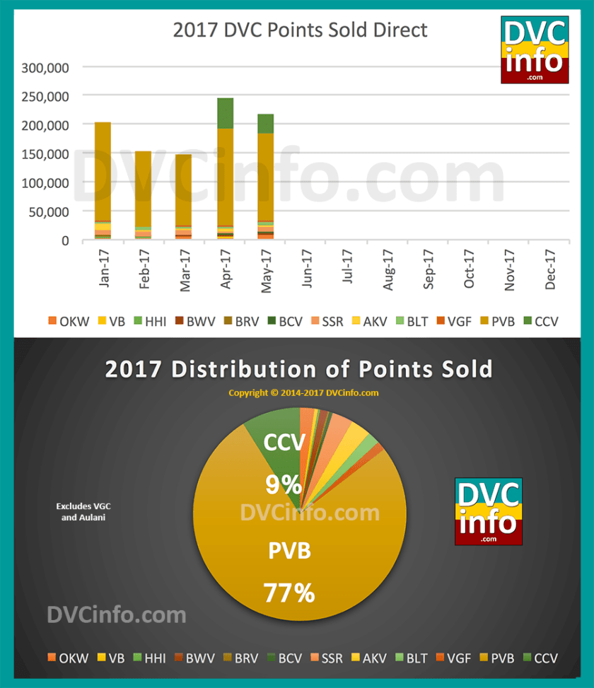DVC Direct Sales for 2017