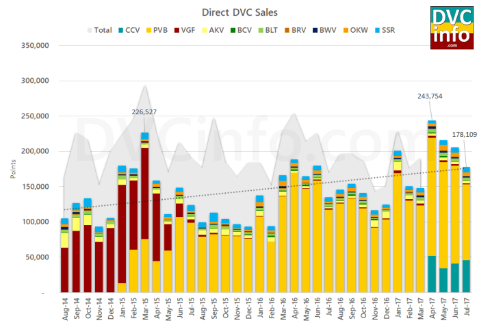 Direct DVC Sales July 2017