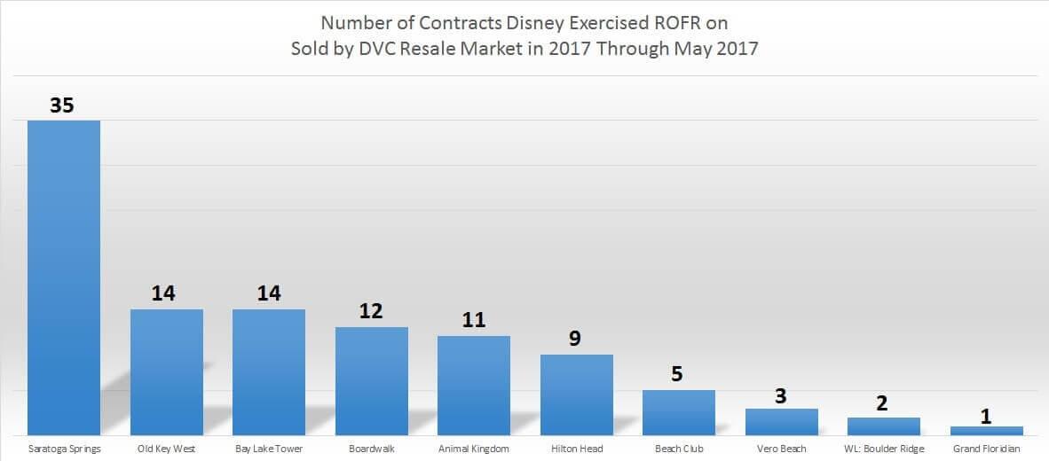 YTD Chart May'17 ‹ DVC Resale Market