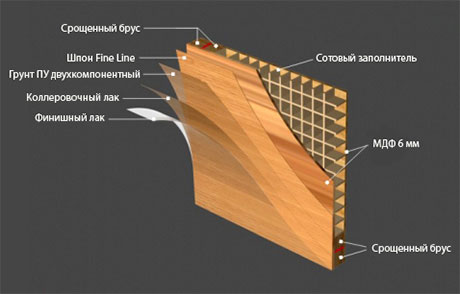 Технология изготовления шпонированной двери в сотовом наполнении