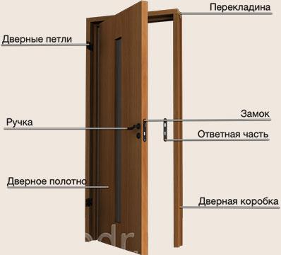 элементы межкомнатной двери