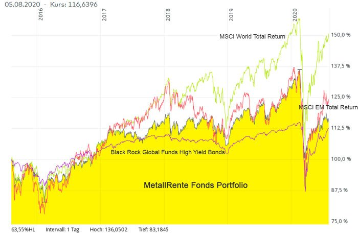 metallfonds_msci_highyield