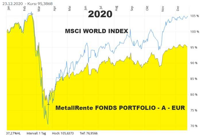 Metallrentefonds MSCI World